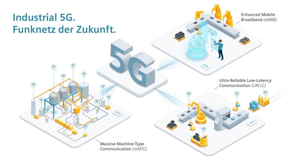 Infografik: Industrial 5G. Funknetz der Zukunft.
