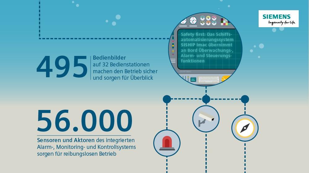 Siemens-Leitsystem erhöht Sicherheit und Wirtschaftlichkeit an Bord