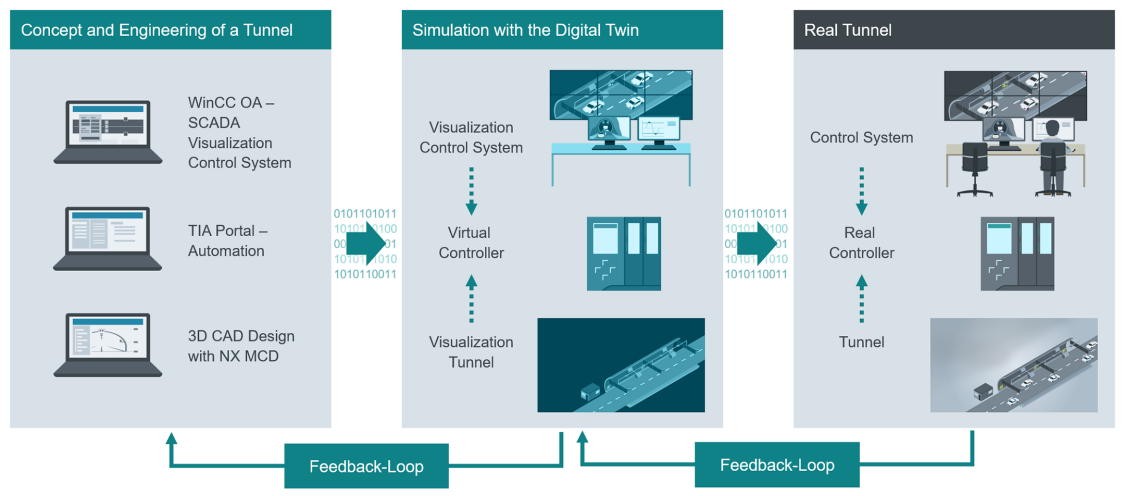 Digitization in Tunnel Automation – the overall picture