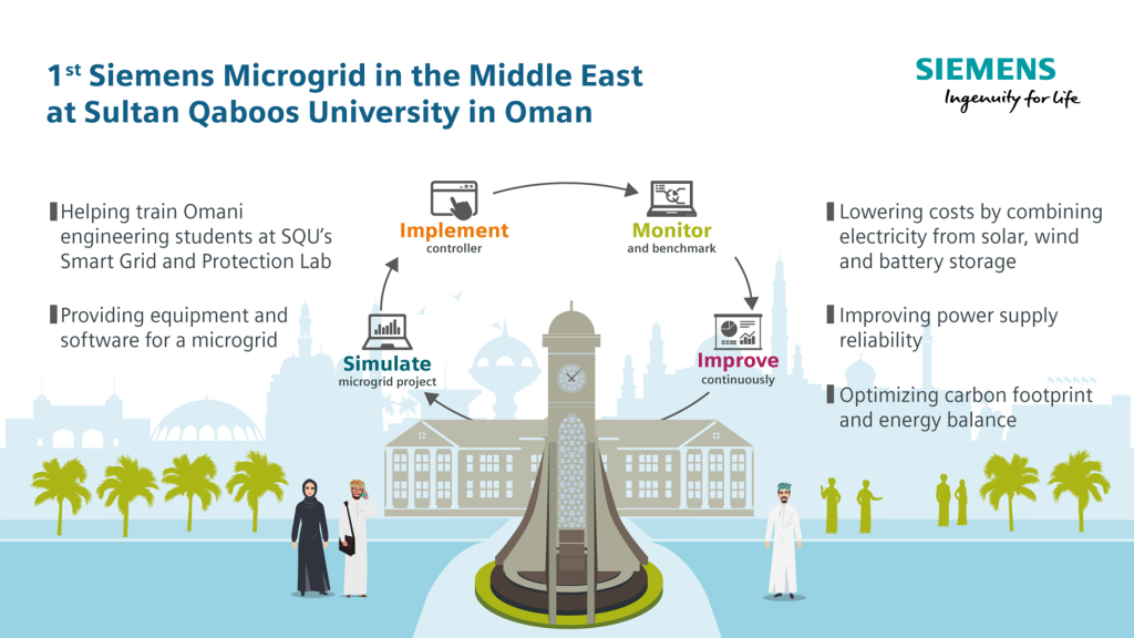 Siemens deploys its first microgrid in the Middle East at Sultan Qaboos University in Oman