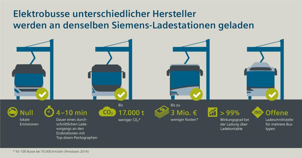 Ladetechnik von Siemens lädt Elektrobusse verschiedener Hersteller