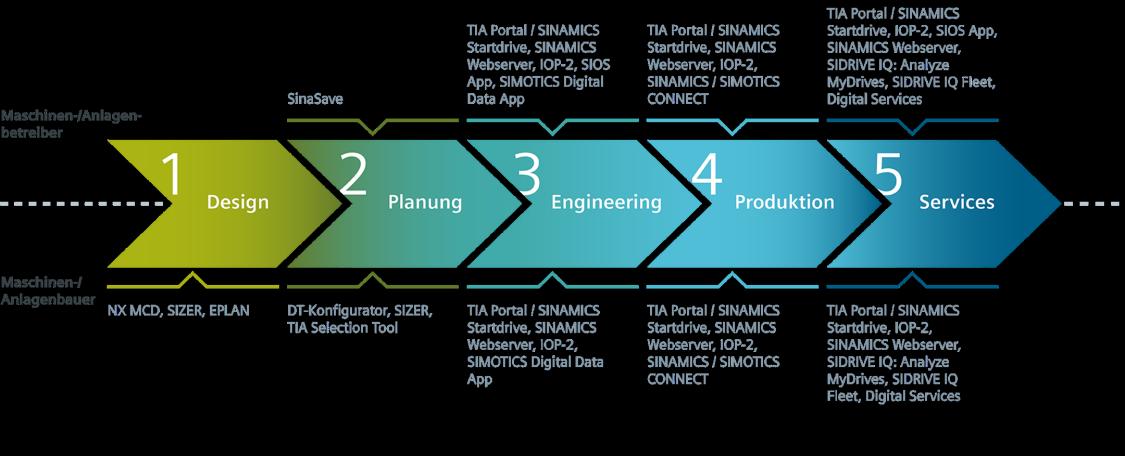 Digitalisierungs-Tools entlang der Wertschöpfungskette Antriebstechnik