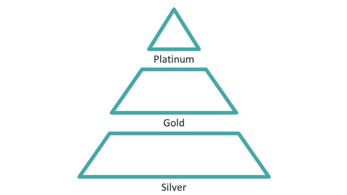 Mindsphere Partner Program Pyramid