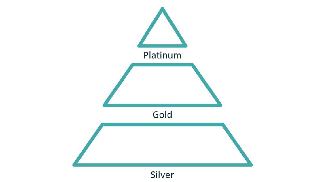 Mindsphere Partner Program Pyramid