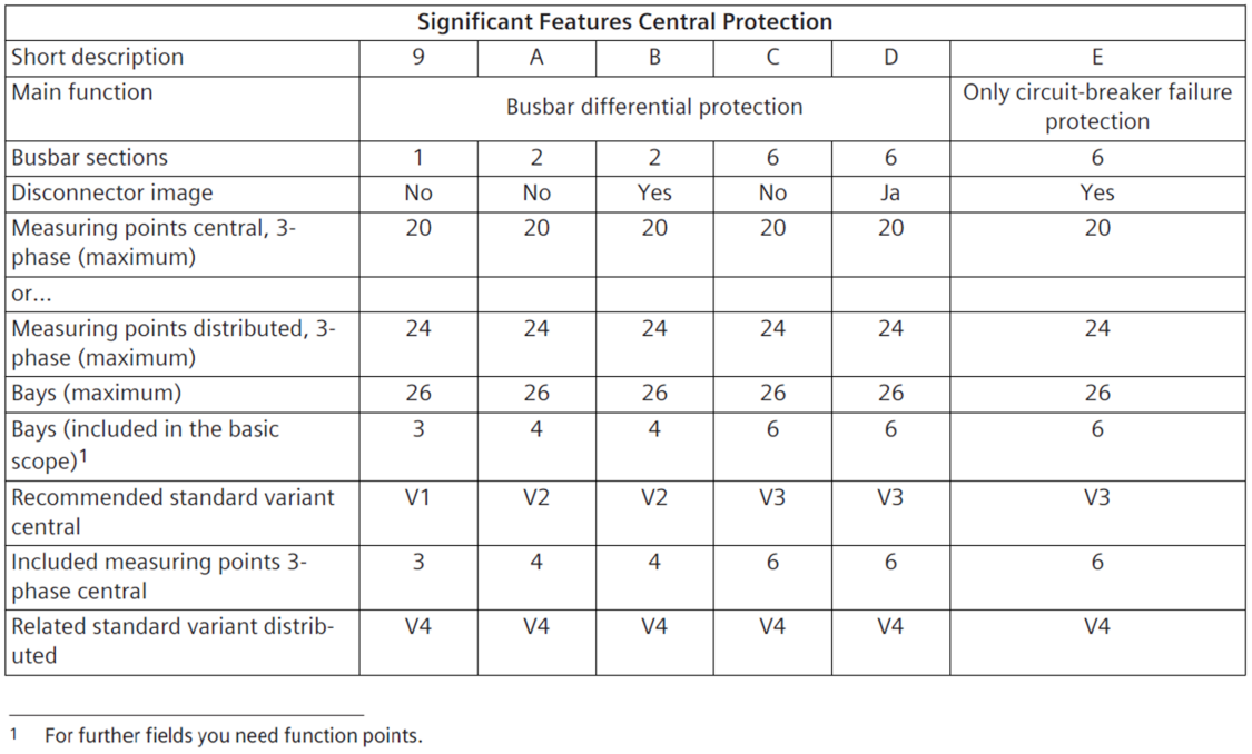 Significant features centralized busbar protection