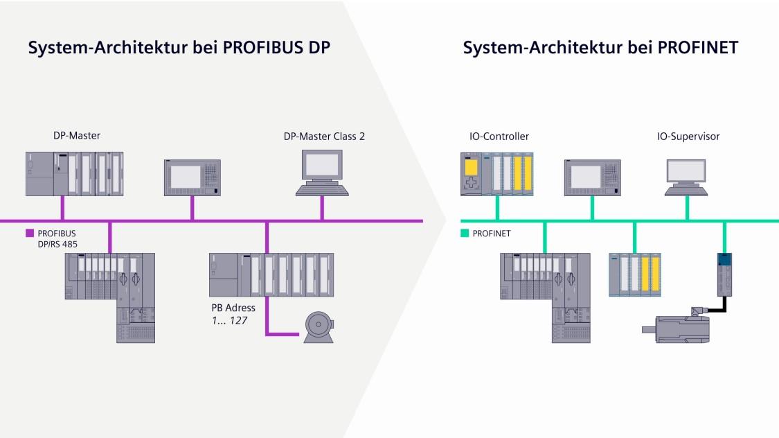 Grafik zur System-Architektur von PROFIBUS und PROFINET