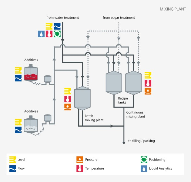 Soft drinks mixing plant process diagram