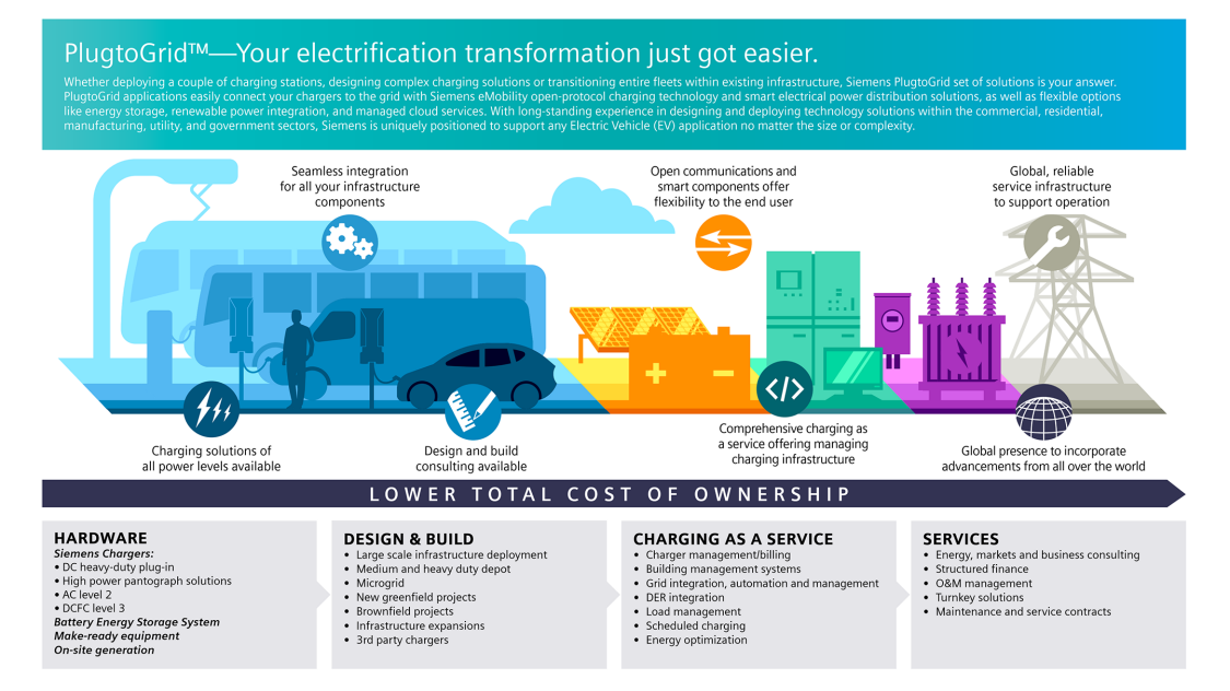 PlugtoGrid - Your electrification transformation just got easier infographic showing hardware, design & build, charging as a service and services offerings.