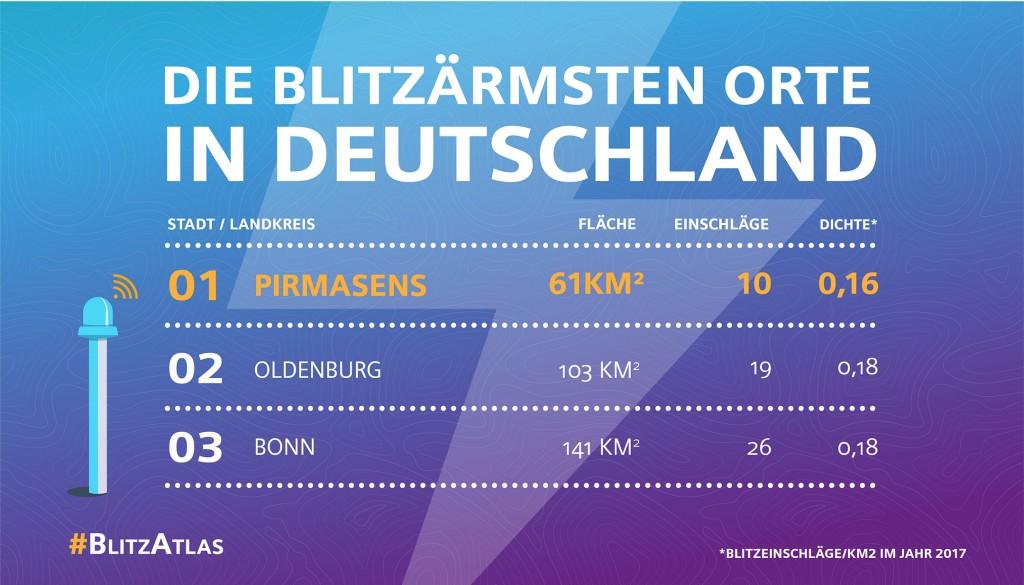 Siemens BlitzAtlas 2017: Die blitzärmsten Orte in Deutschland