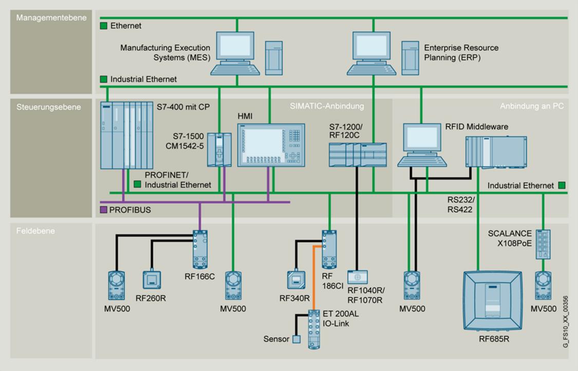 Communication modules at a glance
