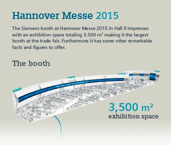Infographic: Siemens booth at Hannover Messe 2015