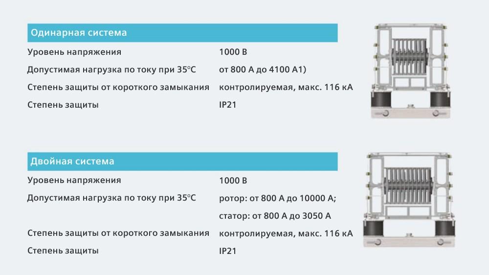 Система SIVACON 8PS – LDM. Преимущества