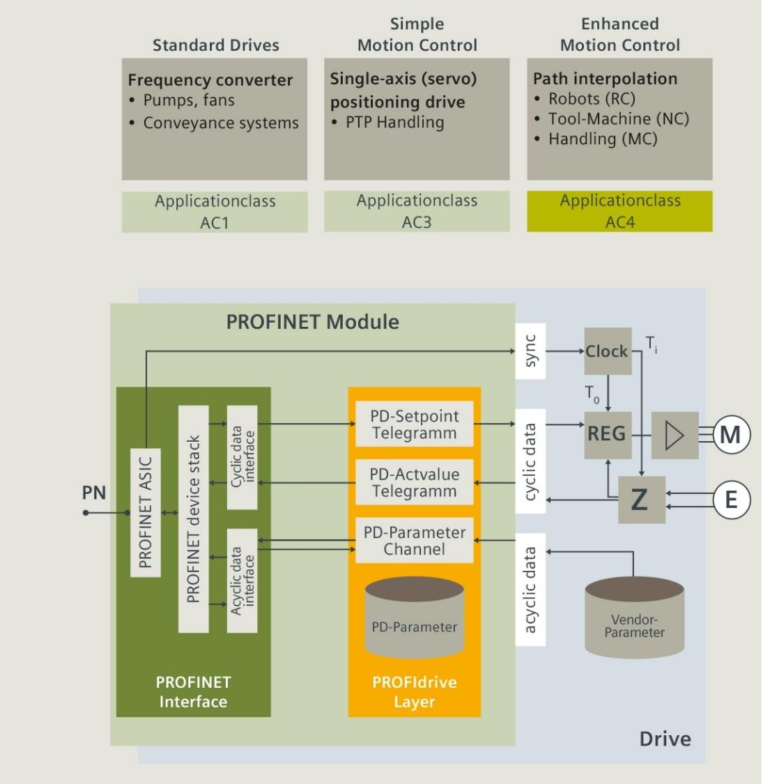 PROFINET technology: PROFIdrive application examples