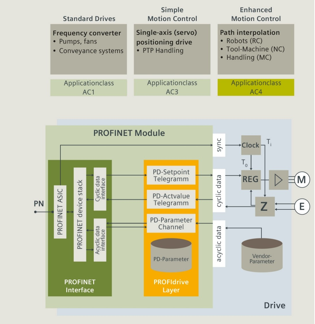 PROFINET technology: PROFIdrive application examples