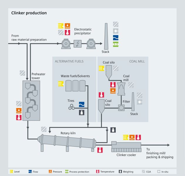 cement clinker production - Siemens USA
