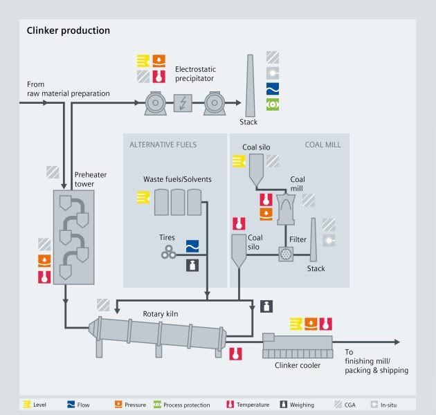 cement clinker production