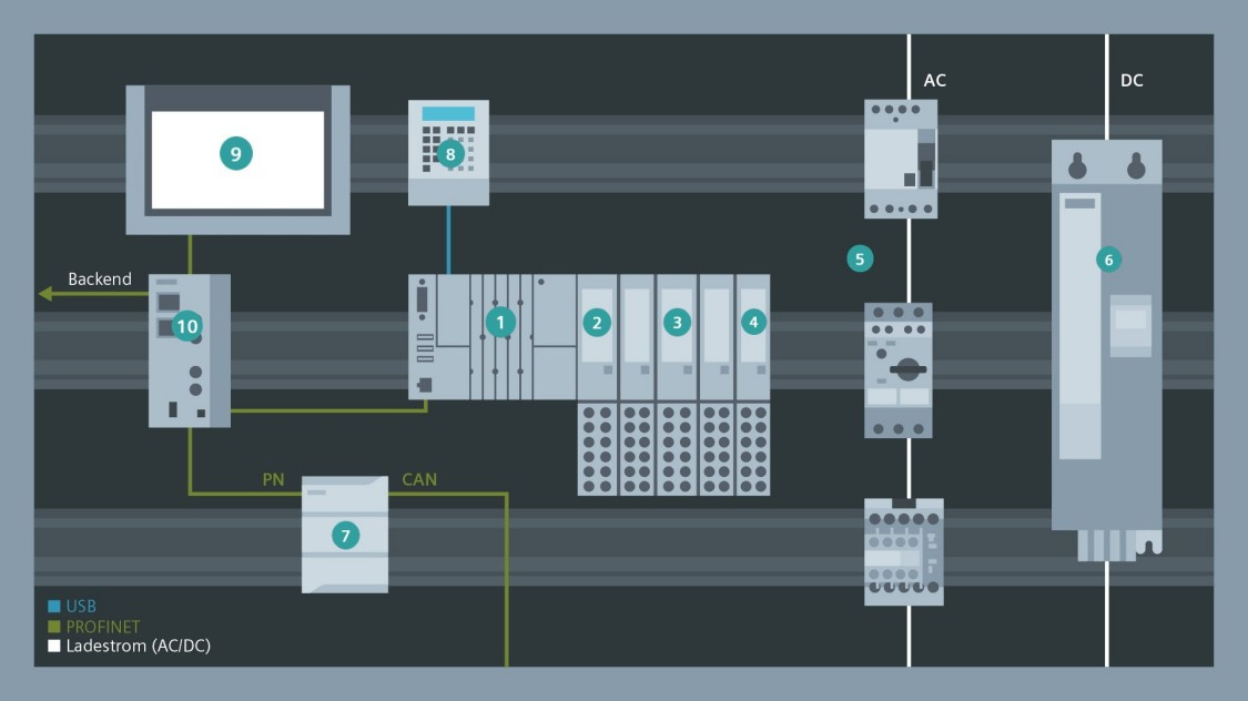 Beispiel Schaltschrank für AC und DC Schnellladen