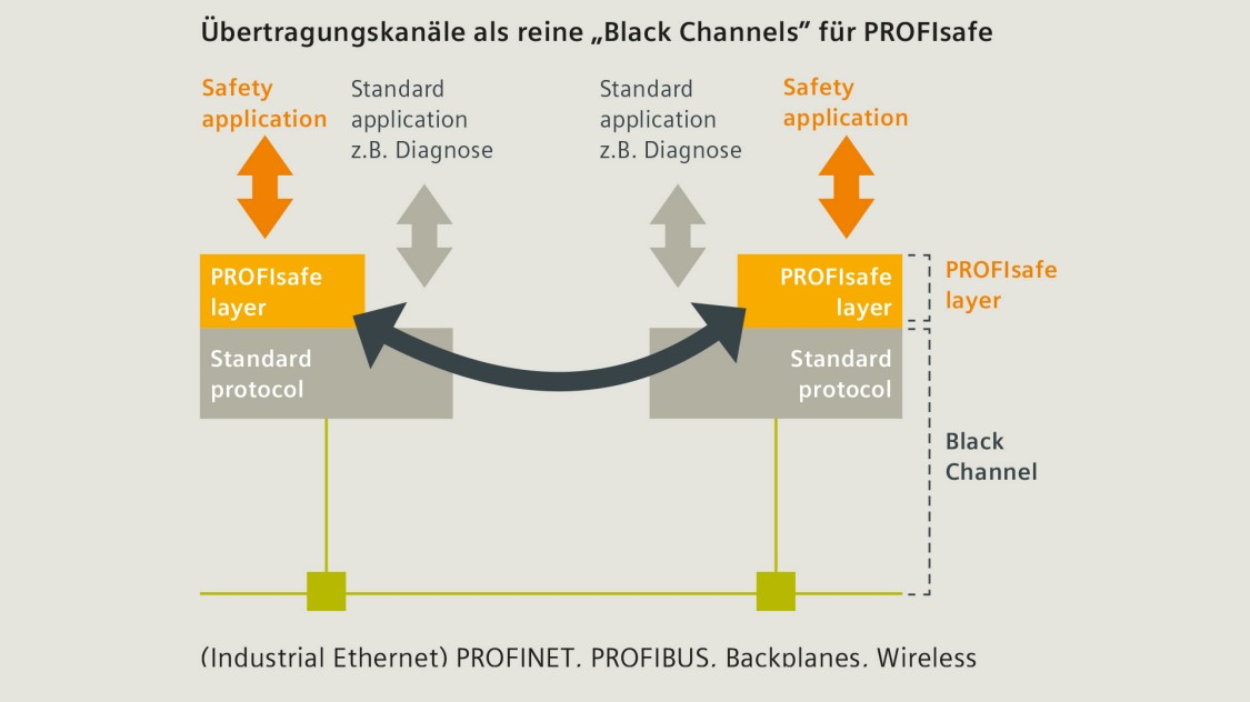 PROFINET-Technologie: Black Channels für PROFIsafe