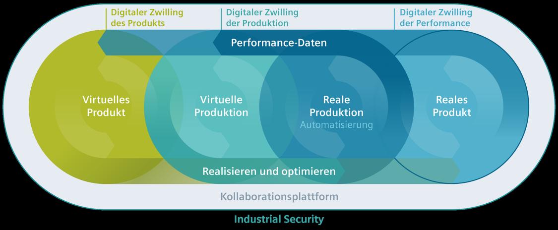 Der ganzheitliche digitale Zwilling von Siemens
