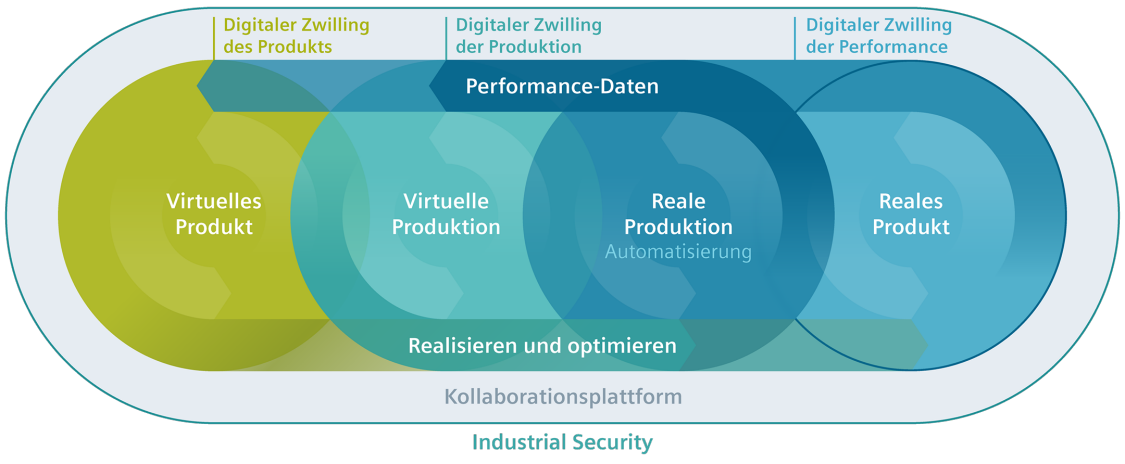 Grafik zum digitalen Zwilling