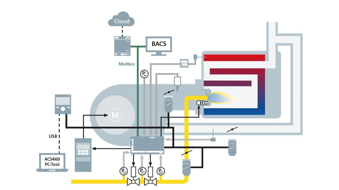 LMV6 burner management system application