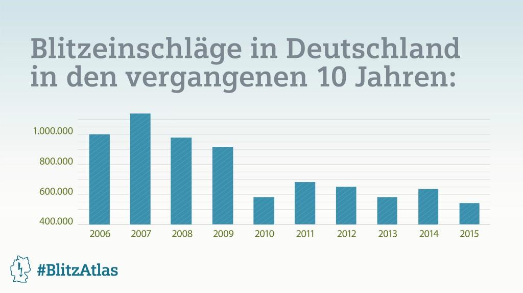 Siemens BlitzAtlas 2015: Blitzeinschläge in Deutschland in den vergangenen 10 Jahren