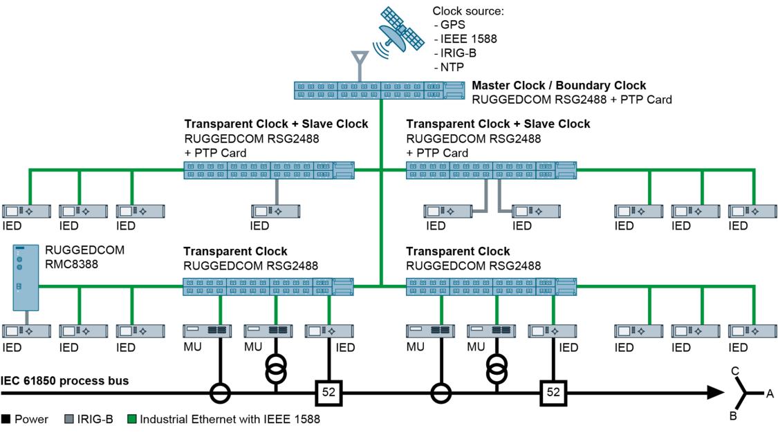 Das feldmodulare RUGGEDCOM RSG2488 bietet Zeitsynchronisation nach IEEE1588 und kann als Master-, Boundary, Slave sowie als Transparent Clock fungieren.