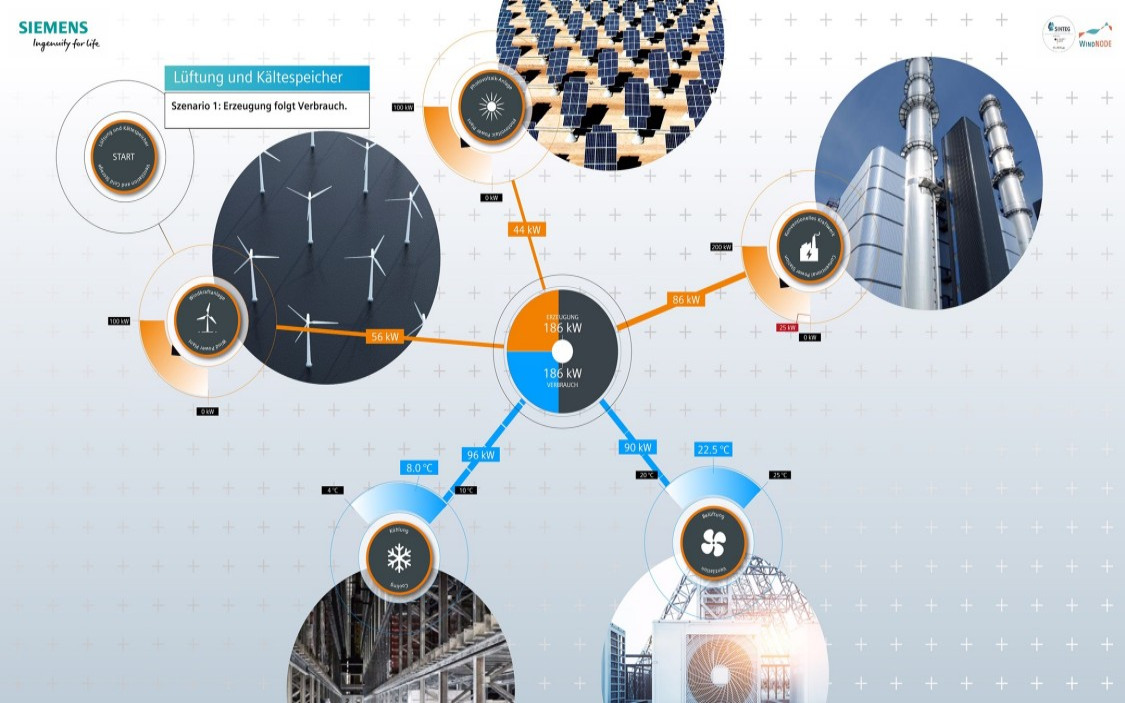 An einem Live-System wird gezeigt, wie die Steuerung des Energiebezugs nach Wind und Sonne durch ein intelligentes Energiemanagementsystem aussehen kann.