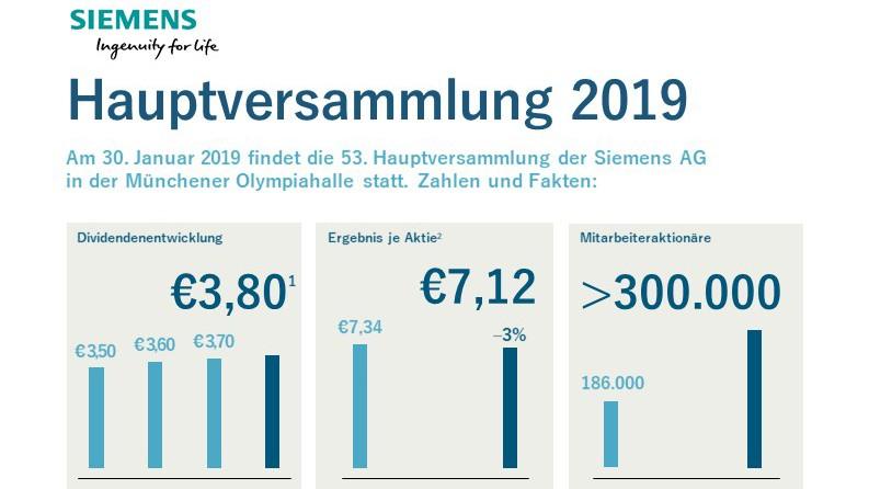Infografik: Hauptversammlung 2019