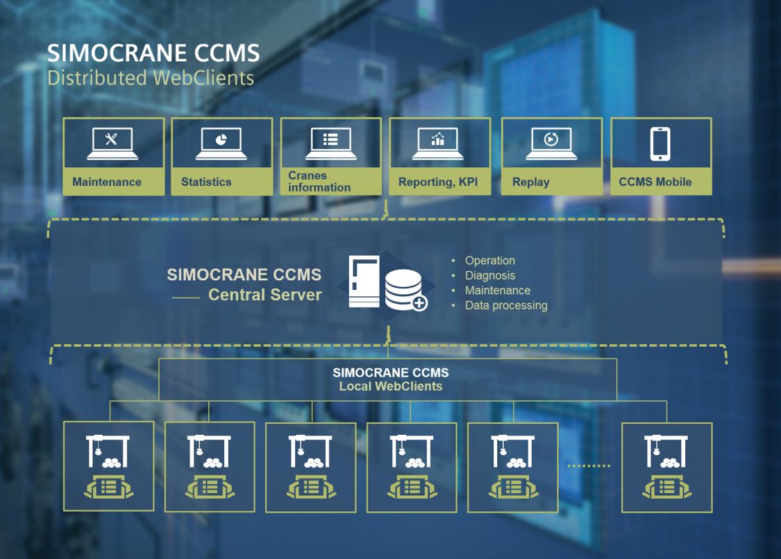Visualization of SIMOCRANE Centralized CMS