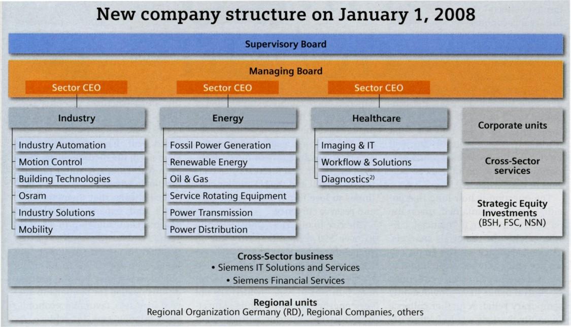 2007–2018   Company   Siemens