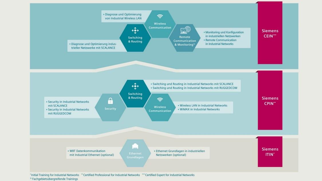 Übersicht über das drei-stufige Trainings- und Zertifizierungsprogramm für industrielle Netzwerke