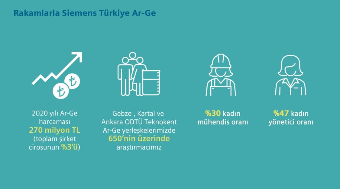 Rakamlarla Siemens Türkiye Ar-Ge