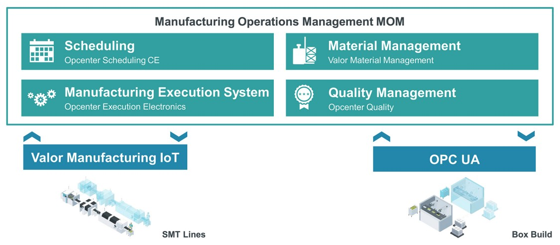 Manufacturing Operations Management integriert PCB-Fertigung und Boxbuild-Anlagen