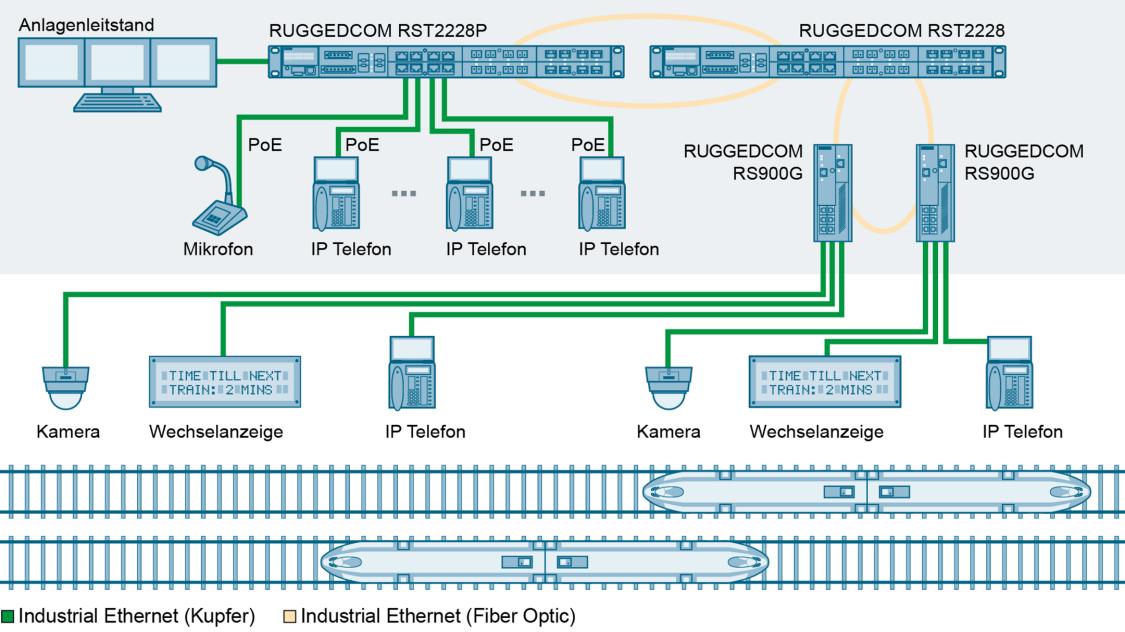 Eine große Zahl von PoE-fähigen VoIP-Telefonen und andere Geräte können mit einem einzigen RUGGEDCOM RST2228P verbunden werden.