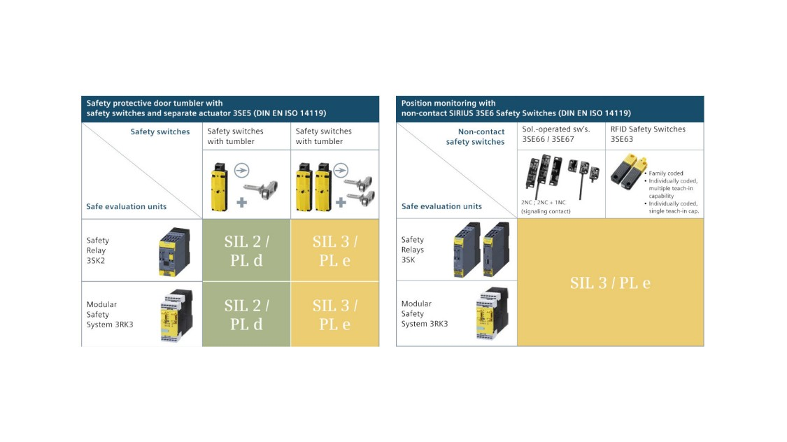 Siemens veiligheidsschakelaars in combinatie met veiligheidsrelais en safety levels