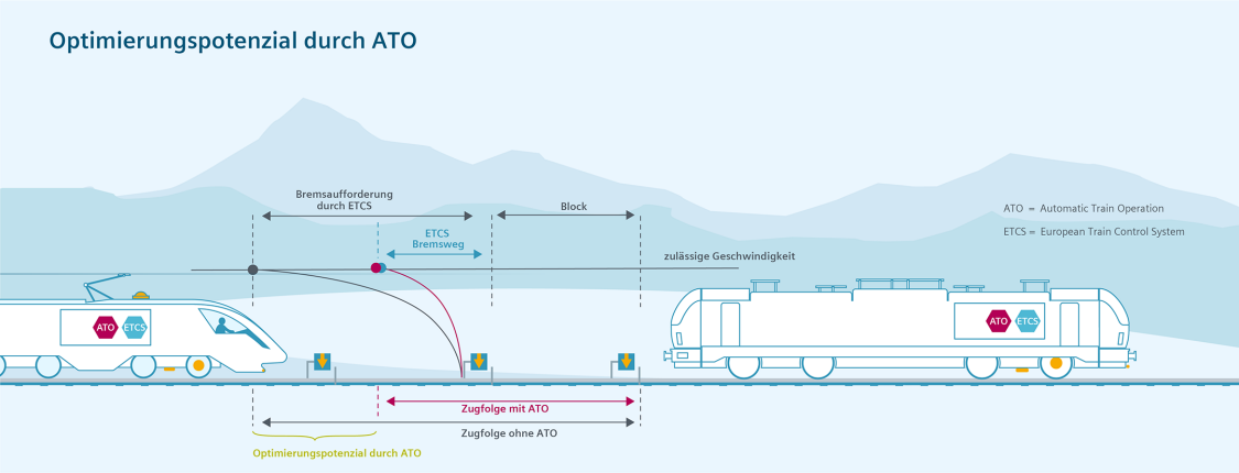 ATO (Automatic Train Operation)