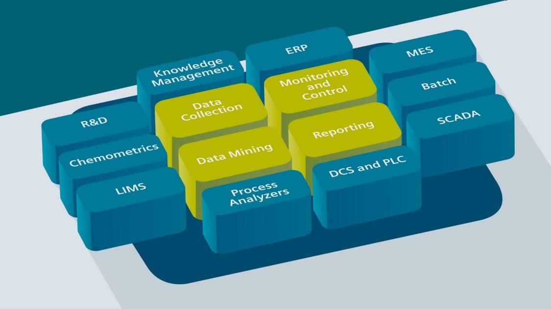 Детальні аналітичні дані процесів виготовлення фармацевтичної продукції завдяки рішенню для управління виробництвом SIMATIC SIPAT