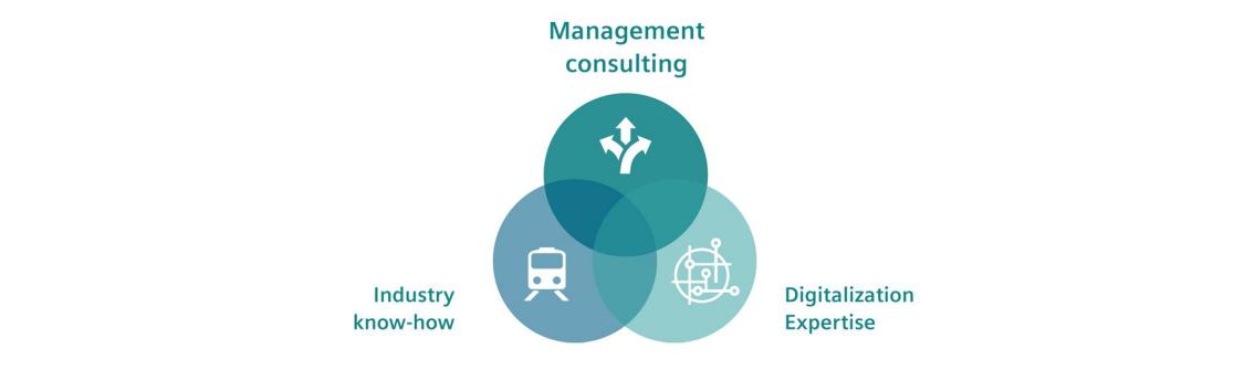 A Consultoria em Mobilidade da Siemens combina o melhor dos três mundos: Know-how da indústria, especialidade em consultoria e digitalização.