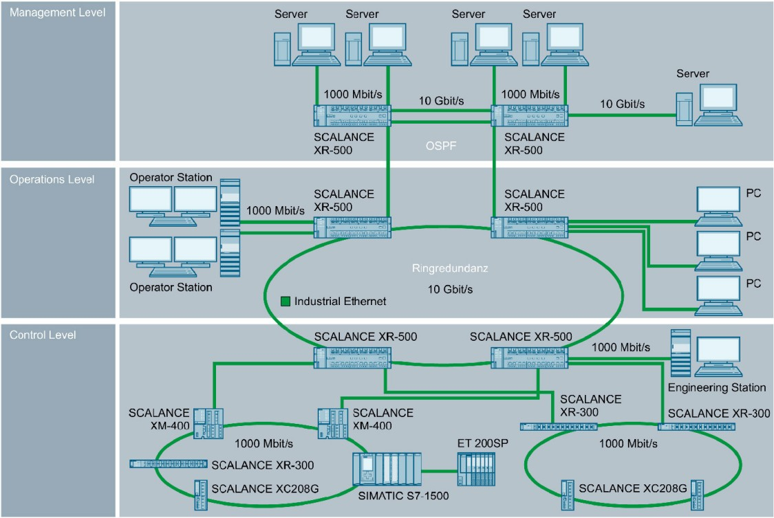Configuration of an Industrial Ethernet network with SCALANCE X-500