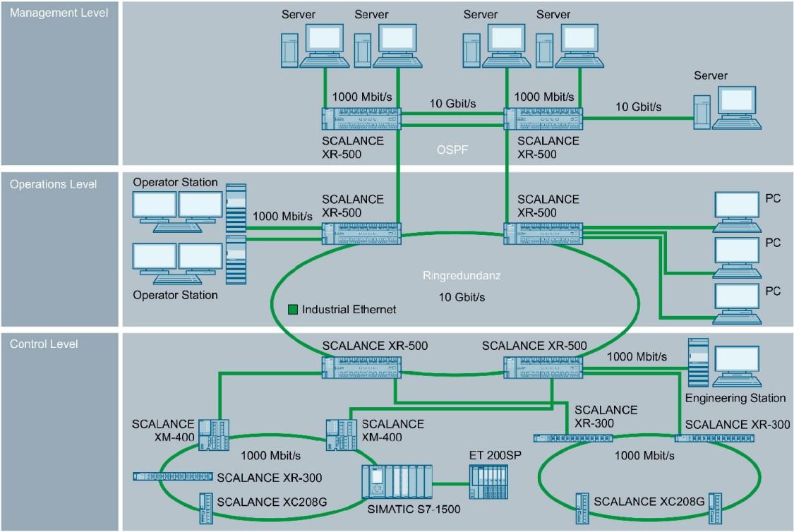 Konfiguration eines Industrial Ethernet-Netzwerkes mit SCALANCE X-500