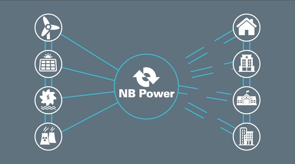 NB Power: Les ressources énergétiques distribuées