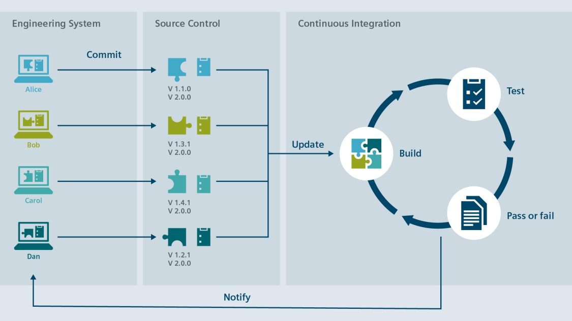 Continuous Integration overview
