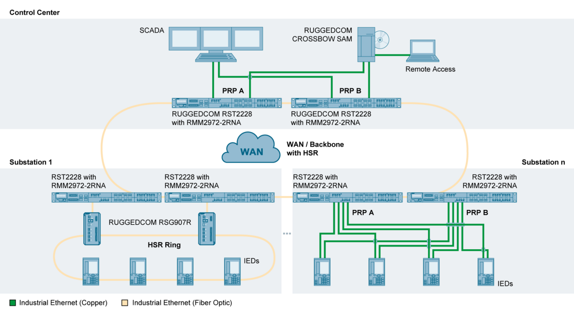 Fully redundant network architecture for digital substations spread out over a large geographical area.