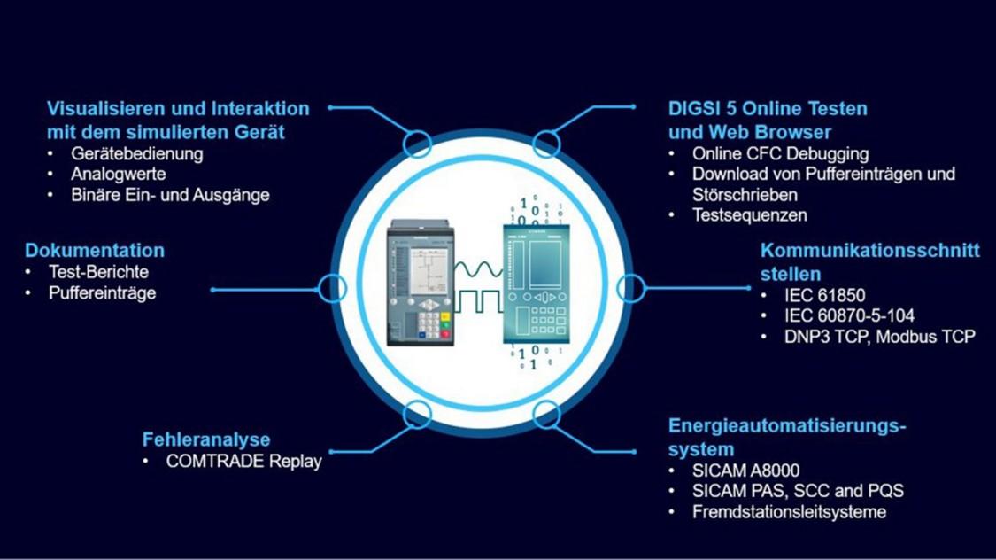 Systemintegefration mit dem SIPROTEC DigitalTwin test
