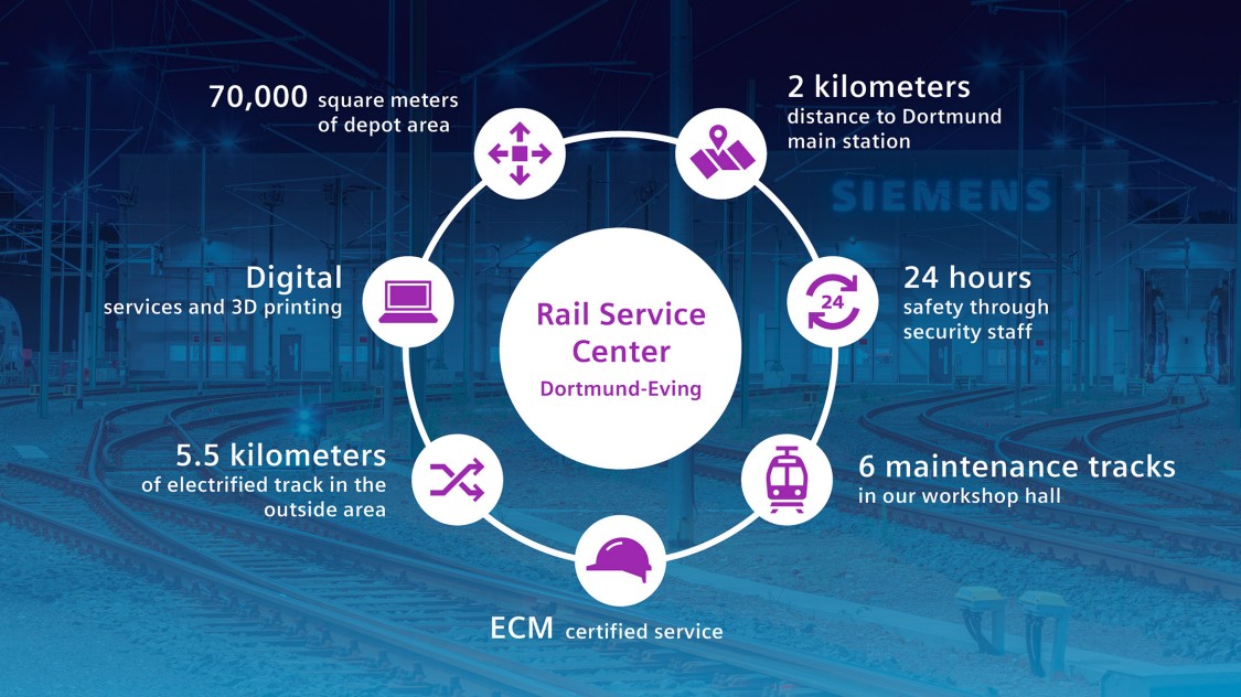 Graphic showing how the Rail Service Center in Dortmund-Eving works