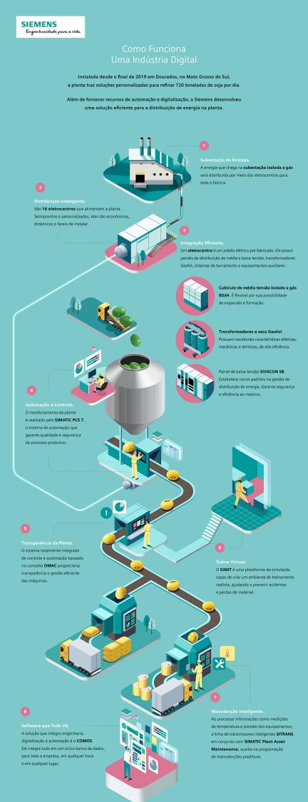 Projeto Coamo da Siemens