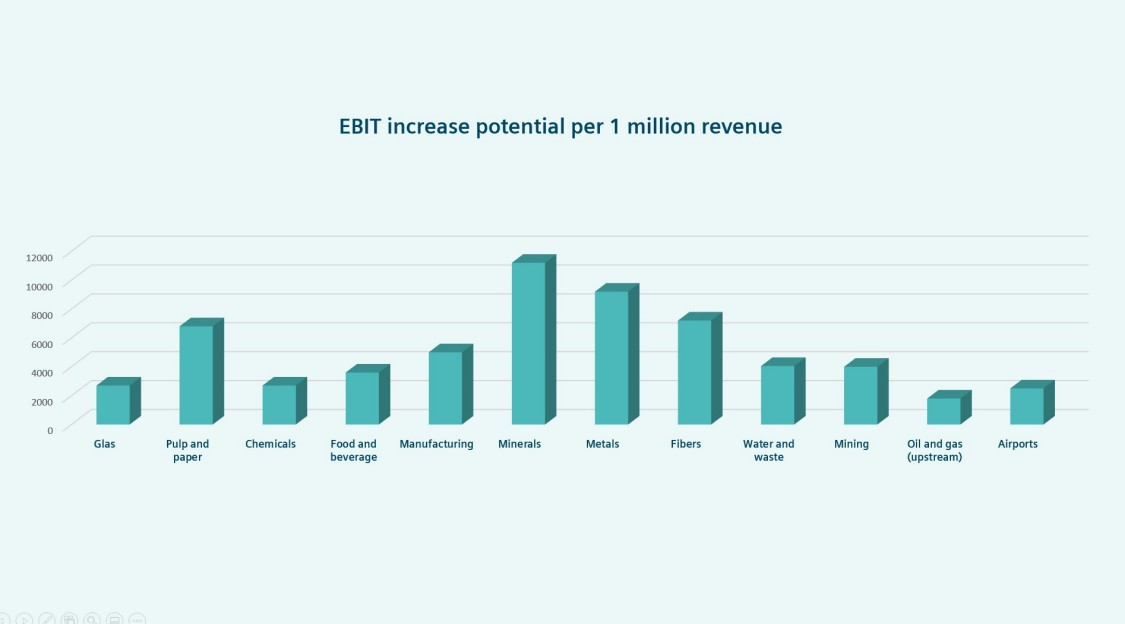 EBIT increase potential per 1 million revenue