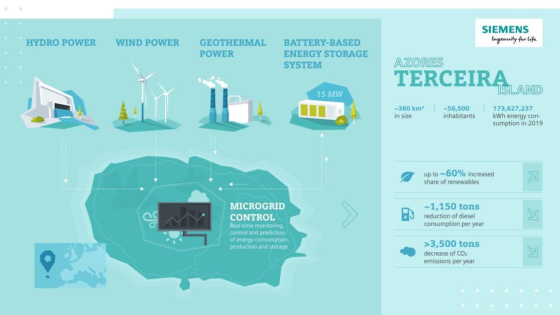 Des progrès visibles : la consommation de gazole de l'île de Terceira devrait diminuer de 1 150 tonnes, selon les estimations.