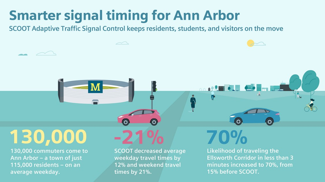 Smarter signal timing for Ann Arbor